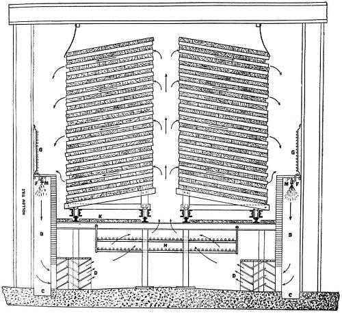 Seasoning of Wood By Joseph B. Wagner 1917